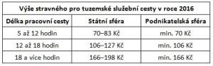 tabulka_blog_1